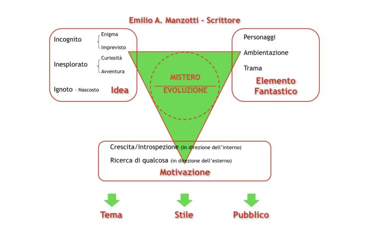 Codice Genetico Scrittore_Emilio Alessandro Manzotti 09.19.55